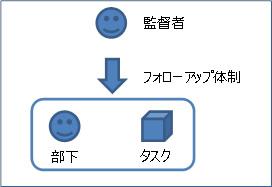Figure_Followup