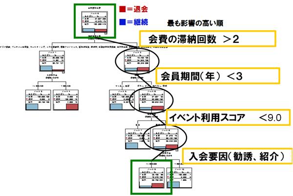 データ分析手法 「決定木分析」