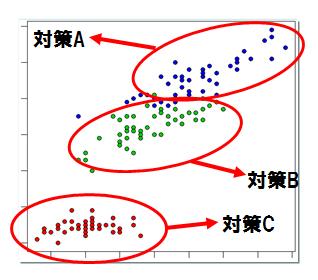 データ分析手法 「セグメンテーション」