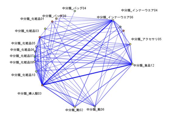 データ分析手法 「アソシエーション」