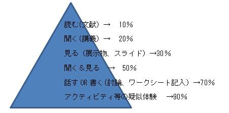 Learing pyramid
