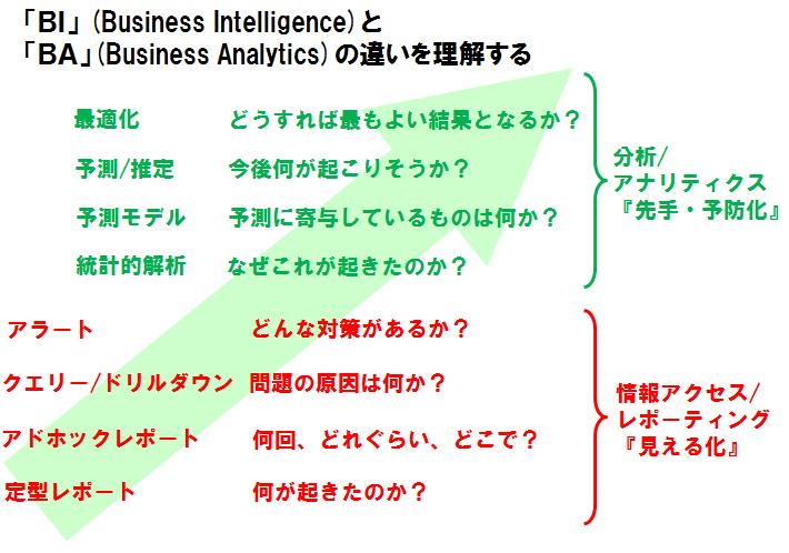 「BI」 (Business Intelligence)と 「BA」(Business Analytics)の違いを理解する