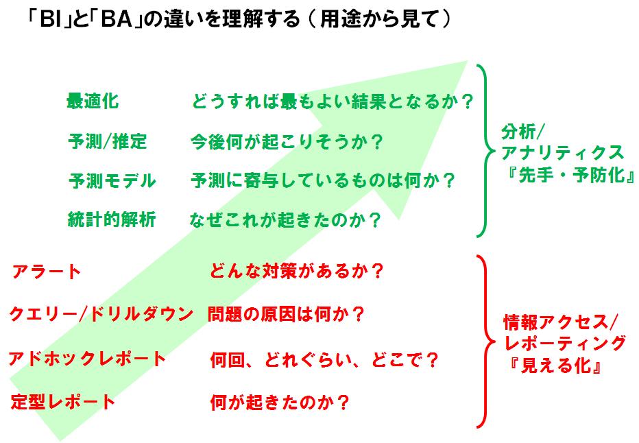 「BI」と「BA」の違いを理解する (用途から見て)