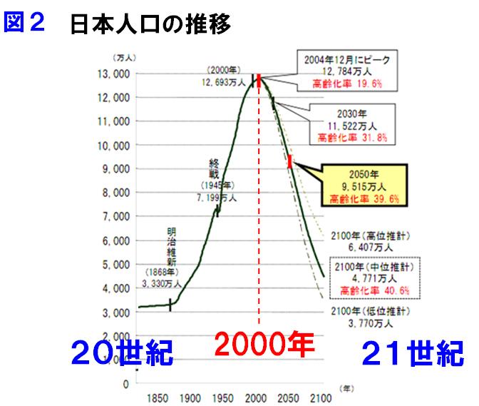 日本人口の推移