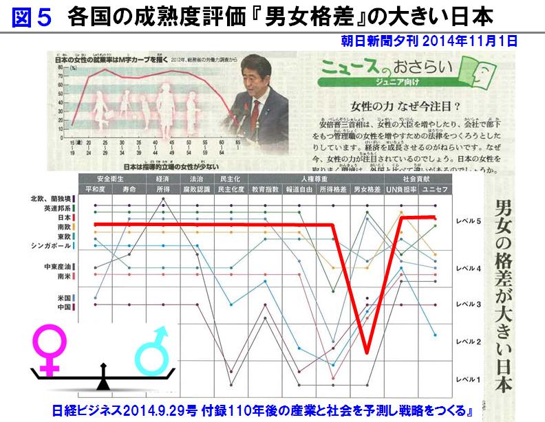 各国の成熟度評価「男女格差」の大きい日本