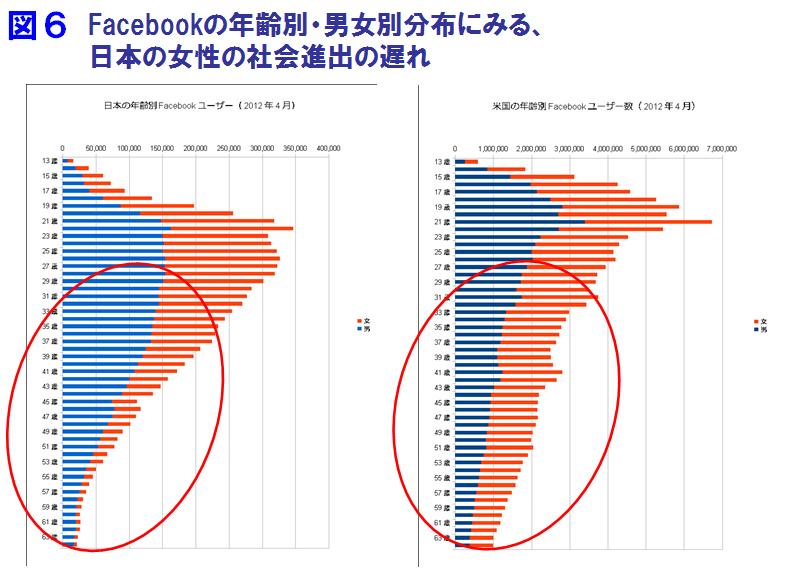 Facebookの年齢別・男女別分布にみる、日本の女性の社会進出の遅れ