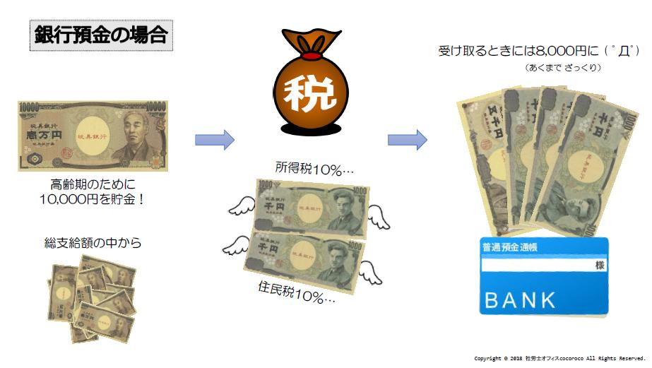 銀行預金の場合