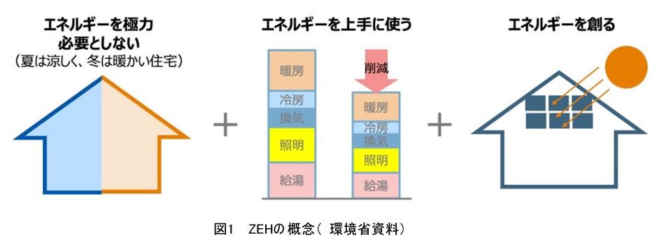 図1 ZEHの概念(環境省資料)
