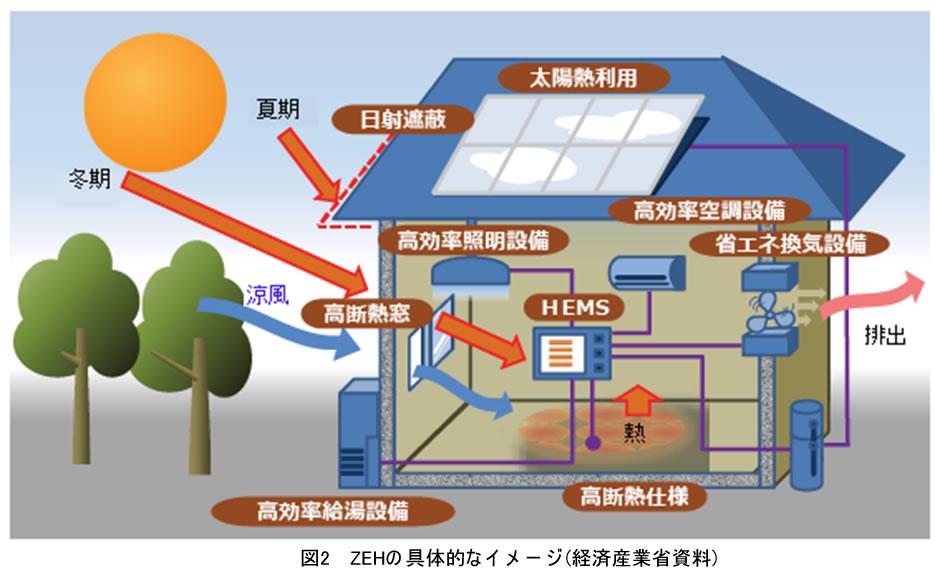 図2 ZEHの具体的なイメージ(経済産業省資料)
