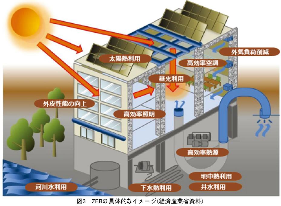 図3 ZEBの具体的なイメージ(経済産業省資料)