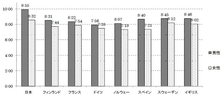 正社員の平日・勤務日の労働時間の国際比較