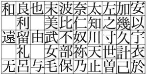「あ・い・う・え・お」の元になった漢字