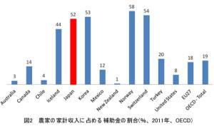 図2 農家の家計収入に占める補助金の割合