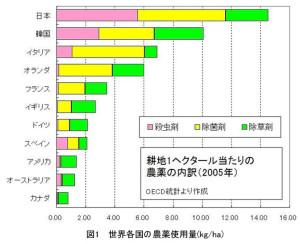 図1世界各国の農薬使用量
