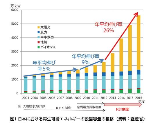 図1 日本における再生可能エネルギーの設備容量の推移(資料:経産省)