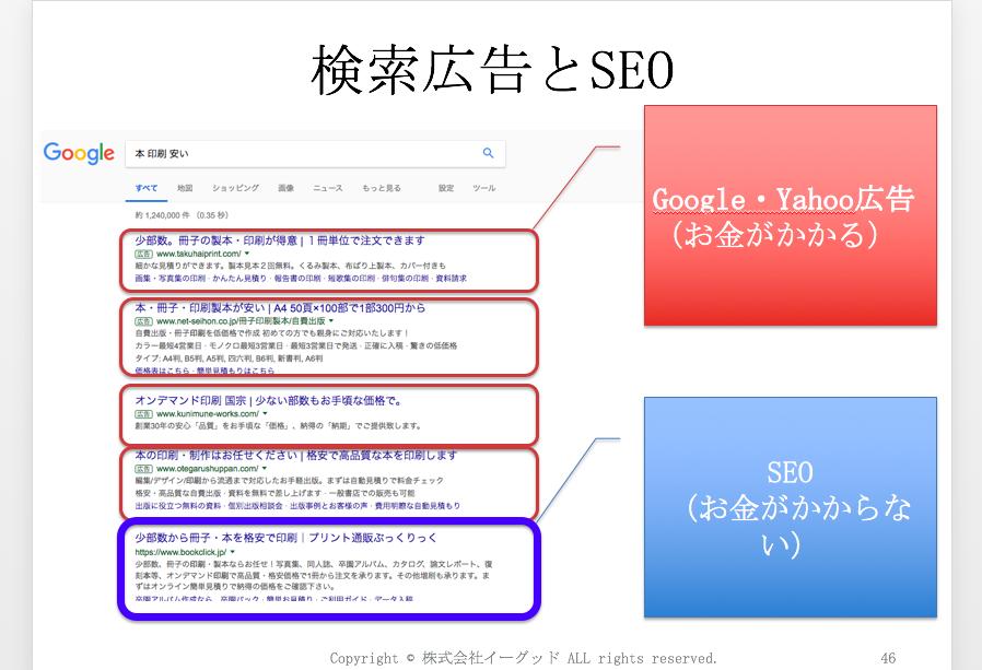 検索広告運用説明スライド