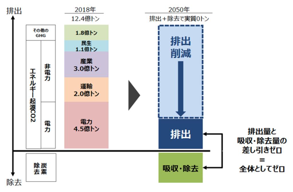図1.2050年カーボンニュートラル、日本の温室効果ガスの排出ゼロ計画 (経産省資料)
