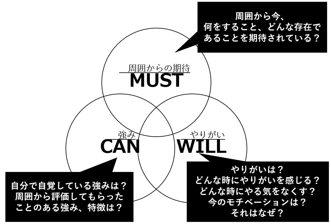節目の棚卸しのために必要な3つの視点